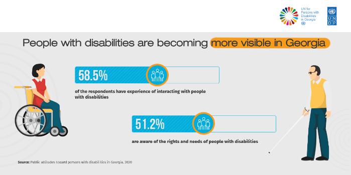 Public attitudes towards persons with disabilities in Georgia. 2020